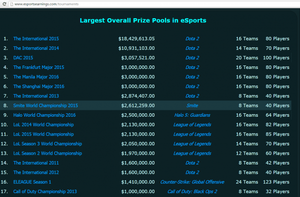 Highest Prize Pool For Esports